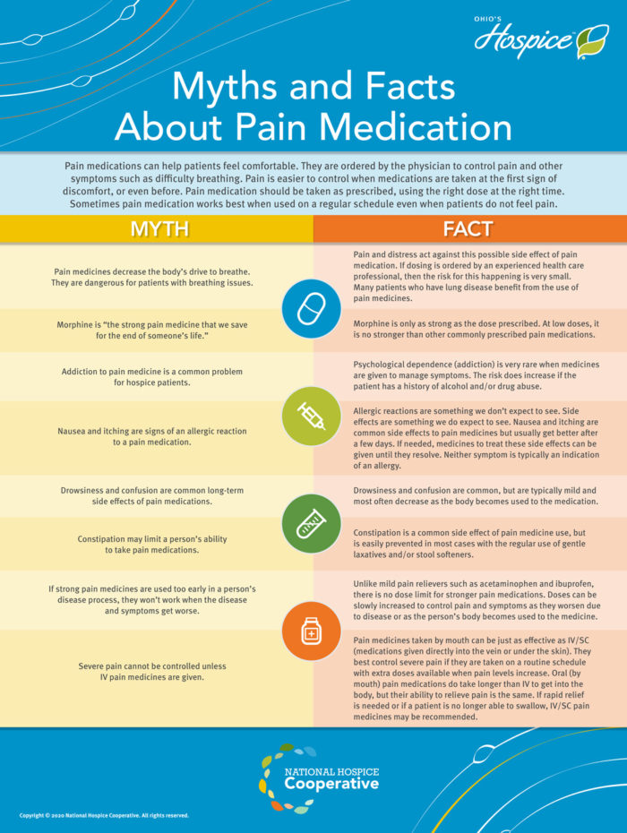 Education Station – Myths and Facts About Pain Medication front of board